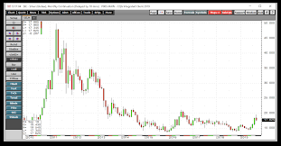 Lots Of Volatility In The Silver Market Velocityshares 3x
