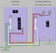detached garage sub panel wiring diagram detached wiring diagram for detached garage the wiring diagram on detached garage sub panel wiring diagram