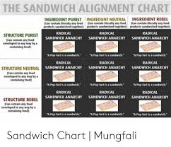 Sandwich Chart The Sandwich Alignment Chart Ingredient Purist Can Contain