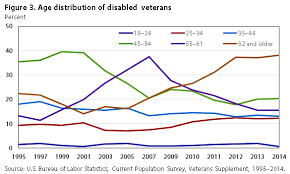 Va Disability Pay Chart 2011 The Labor Supply Of Veterans With Disabilities 1995 2014