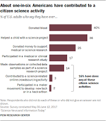 Citizen Science Science Related Hobbies And Participation