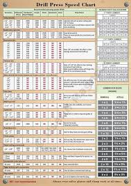 Magnetic Drill Press Speed Chart Board Foot Calculator 8 3