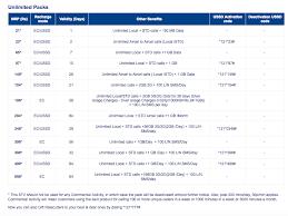 Aircel Unlimited Prepaid Plans Are Worthy Enough To Consider