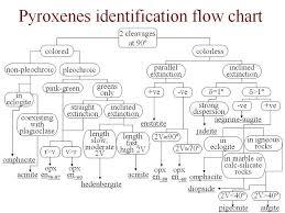 Pyroxene Flow Chart