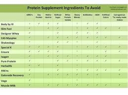Shakeology Ingredient Chart Food Babe Investigates Is Your Protein Shake Safe 100