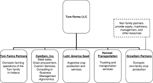 Farm Business Organizational Chart Organizational Structure For Tom Farms Llc Download