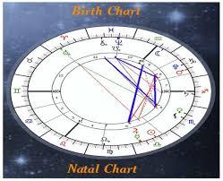 Birth Chart Report Natal Report Astrology Report Natal