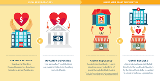 Donation Charities Affordable Charity Navigator Says Your