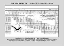 Press Brake Air Bending Tonnage Chart