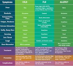 Cold Vs Allergy Symptoms Chart Cold Flu Or Allergy