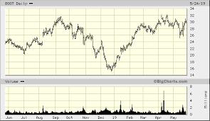Boot Barn Holdings Inc Boot Advanced Chart Nys Boot