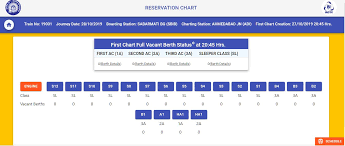 Check Railway Reservation Charts Online To Book Vacant Berths