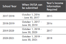 2019 2020 Pell Chart Financial Aid Faq Admissions University Of Nebraska Omaha
