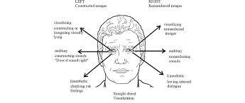 Lying Eye Chart Nlp Skills Reading Eye Accessing Cues Dailynlp