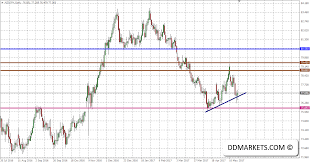 Nzdjpy Trading Strategy Analyzing The Technical Dip