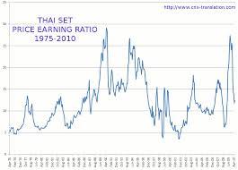Cnx Translation Forum View Topic Long Term Charts Thai