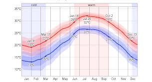 Japan Climate Chart Weather Okinawa Japan