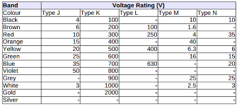 Polyester Capacitor Value Chart Standard Capacitor Color Codes Voltage Across Capacitor