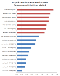 Cpu Cost Performance Chart State Of The Part Cpus