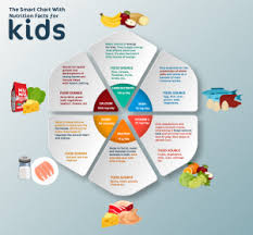 Smart Chart The Smart Chart With Nutrition Facts For Kids Nunu