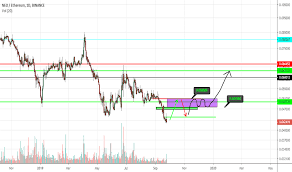 Neoeth Charts And Quotes Tradingview