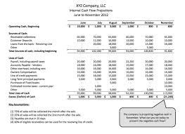 12 Month Cash Flow Cash Flow Assumptions Business Plan Download
