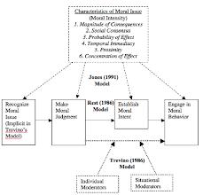 Ethical Decision Making Models Ethical Decision Making Models Download Scientific Diagram