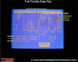 chevrolet tahoe 5 3 lean p0171 p0174 and p0300 2003 tahoe plot big