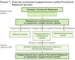 Проблемы формирования системы управления государственной  Проблемы формирования системы управления государственной гражданской службой