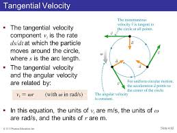 equation for tangential velocity jennarocca