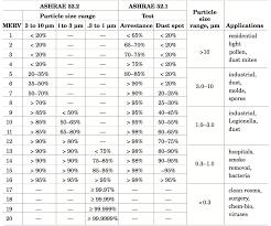 Ashrae Merv Chart What Does Merv Mean Air Filters By Mail