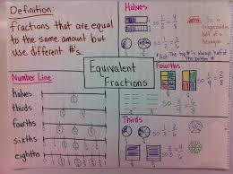 Equivalent Fractions Anchor Chart 4th Grade Comparing Fractions Anchor Chart 4th Grade World Of Reference