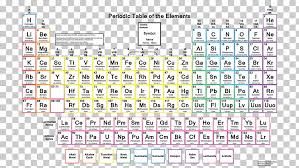 Periodic Table Chemical Element Group Chemistry Atomic