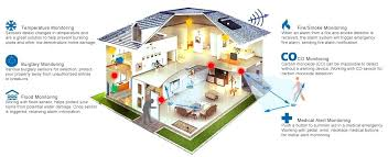 diy home alarm systems home security plan best diy home security systems uk