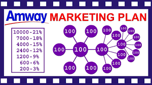 Business Plans Amway Plan India Jeep Of New Pdf Ppt In Hindi