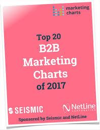 Top 20 B2b Marketing Charts Of 2017 Free Marketingcharts Ebook