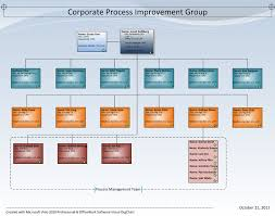 Visio Organizational Charting Software Product Org Chart