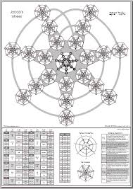 Kabbalah Birth Chart Calculator Astroqab Astrology Qabalah