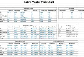 Latin Infinitives Chart Latin Conjugations Master Chart Teaching Latin Latin