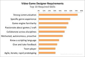 Game Designer Skills Video Game Designer Requirements