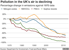 World Pollution Chart What Does Air Pollution Do To Our Bodies Bbc News