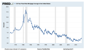 30 Year Fixed Interest Rate Chart Should You Pay Off Your Mortgage Before Retirement