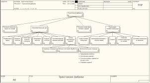 Реферат Моделирование бизнес процессов трикотажной фабрики  Моделирование бизнес процессов трикотажной фабрики