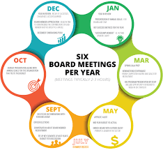 monthly planning guide a planning guide for board meeting agendas