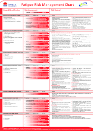 Fatigue Risk Management Chart Templates At