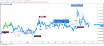 Vechain Price Analysis Vechain Vet Announces Buyback