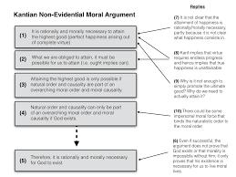 philosophical disquisitions moral arguments for god non philosophical disquisitions