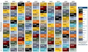 Infographic: The Periodic Table of Commodity Returns