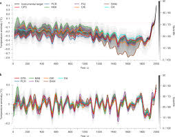 Earth Temperature History Chart Consistent Multidecadal Variability In Global Temperature