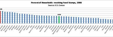 Alabama Food Stamp Chart The Welfare Problem The Maine Heritage Policy Center